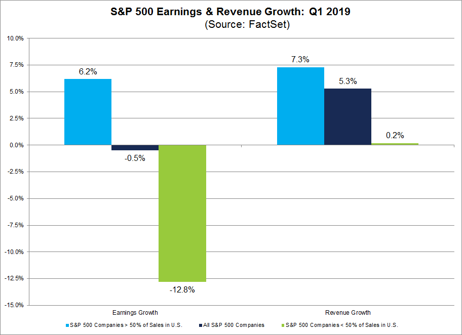 Earning and Revenue Growth q1 2019