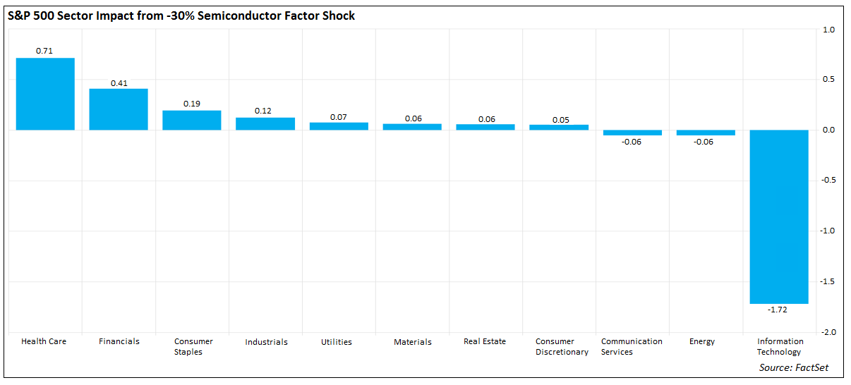 S&P 500 Impact from Semiconductor shock