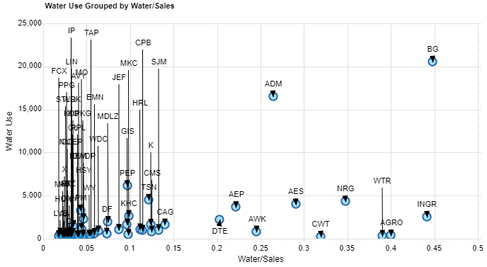 Water Use 2