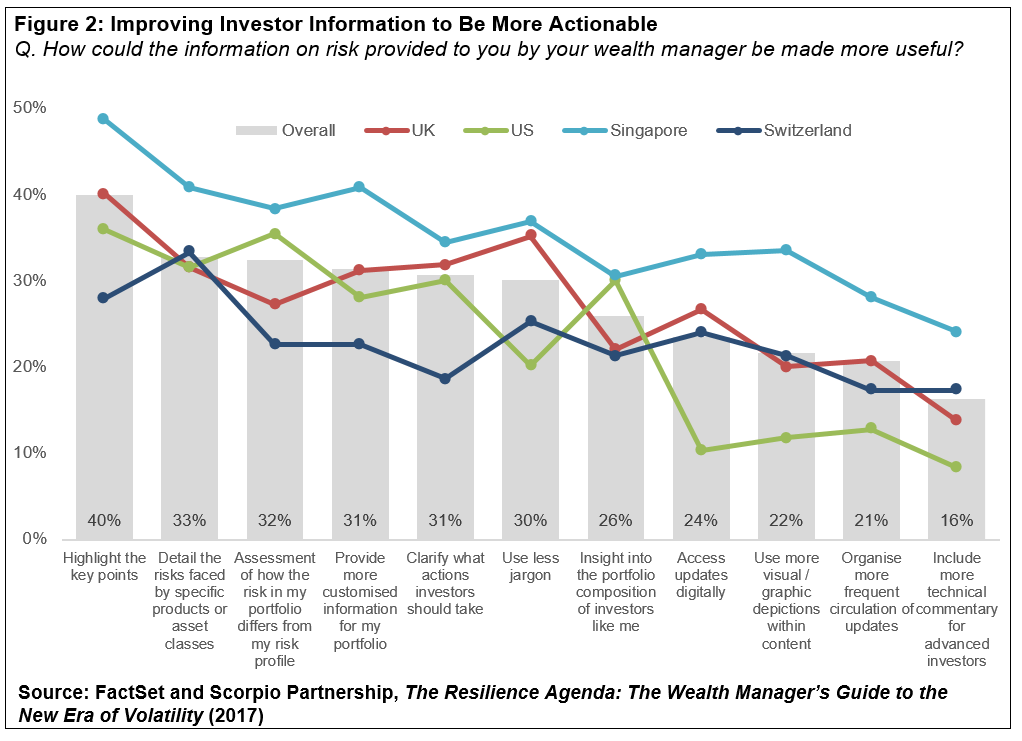 Improving Investor Information to Be More Actionable