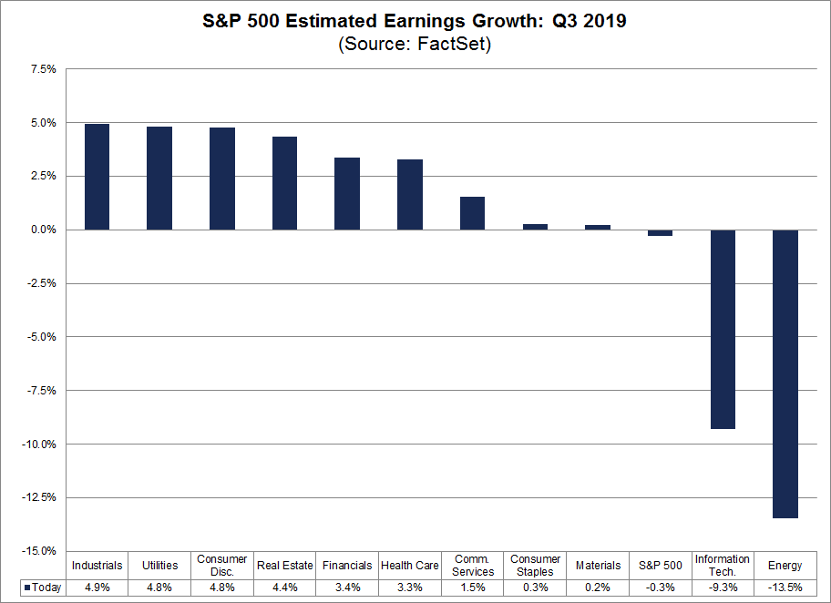 Earning Growth Rate Q3 2019 sector