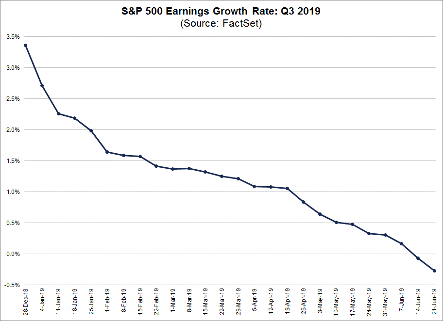 Earning Growth Rate Q3 2019