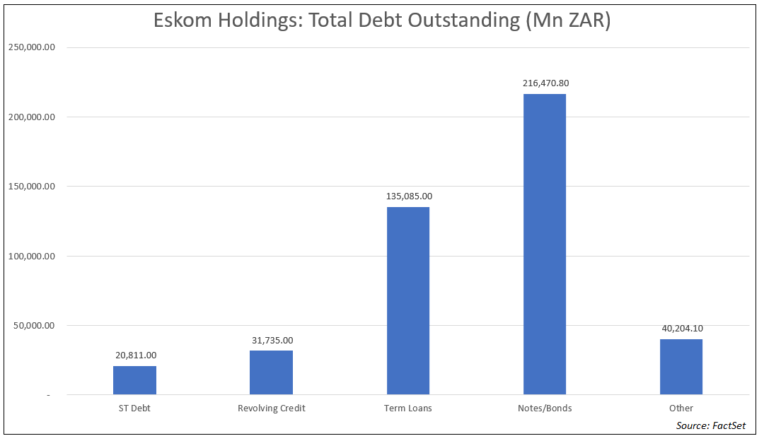 Eskom Total Debt Outstanding
