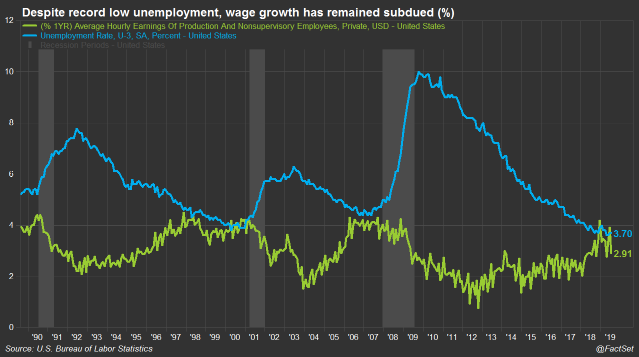 Subdued wage growth 0823