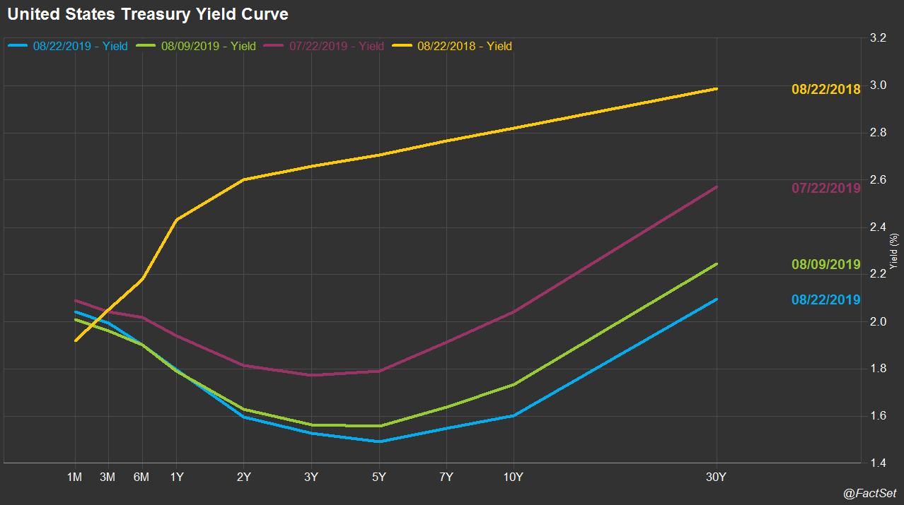 US Treasury Yield Curve 0823