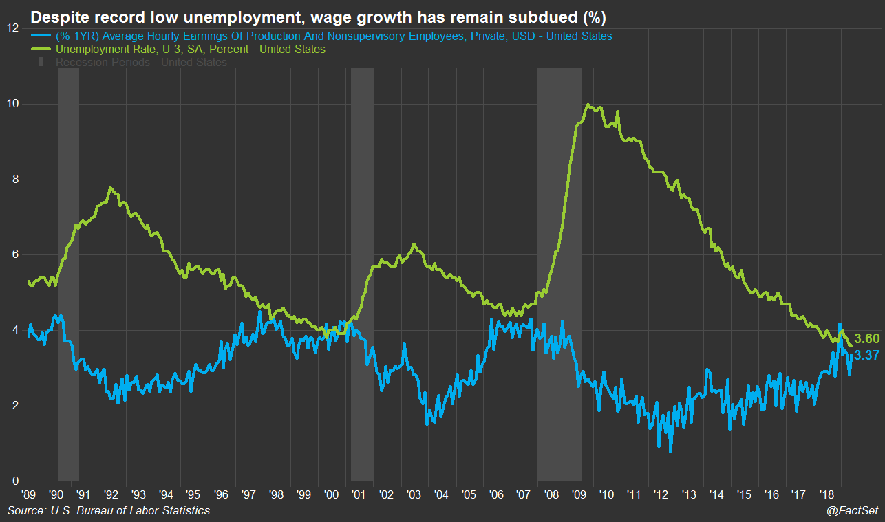 Subdued wage growth
