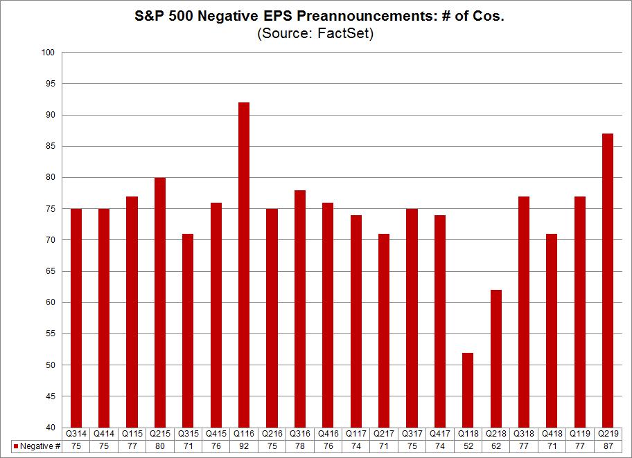 SP500 Negative EPS Preannouncements