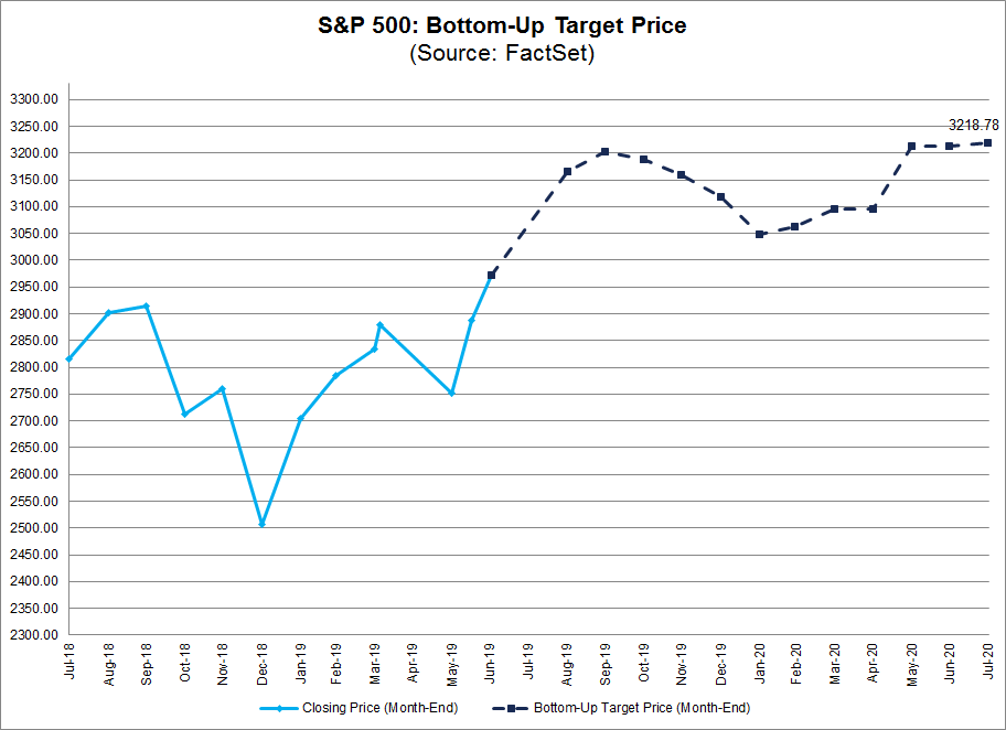 Bottom Up Target Price