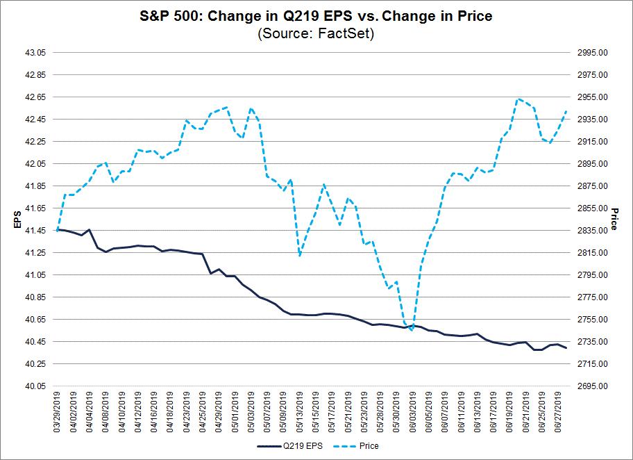 SP 500 Cahnge in Q219 EPS vs Change in Price