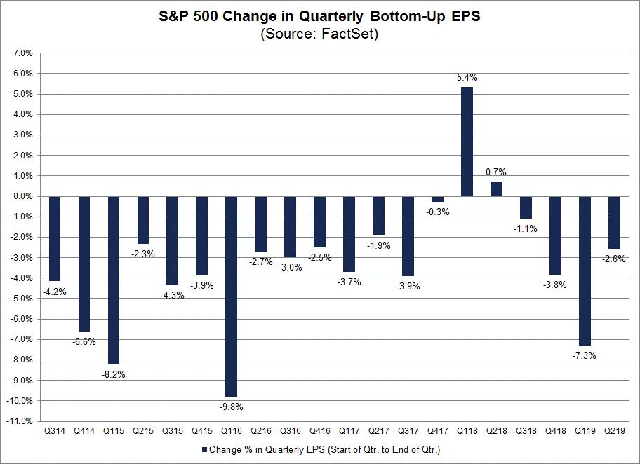 SP Change in Quarterly Bottom Up EPS