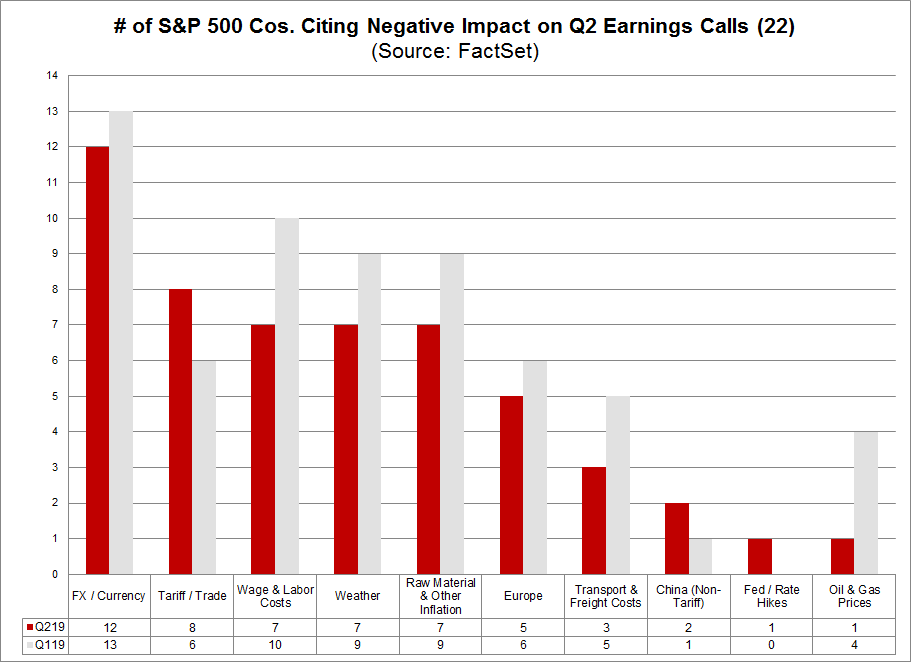 Companies Citing Negative Impacts on Q2 Earnings Calls