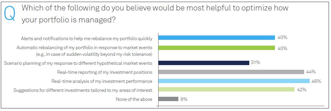 Optimize portfolio management