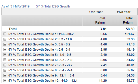 5Y % growth As of May 31 2019
