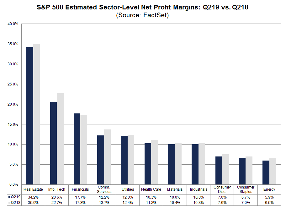 Net Profit Margin by Sector