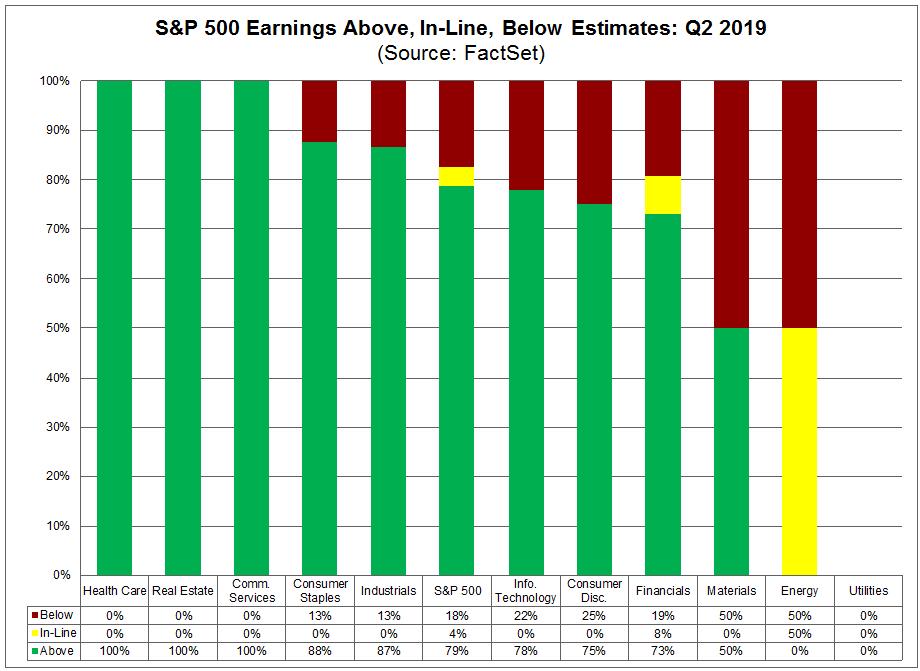 Above In Line Below Estimates Q2 2019