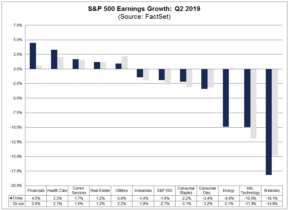 Earnings Growth Q2 19 By Sector