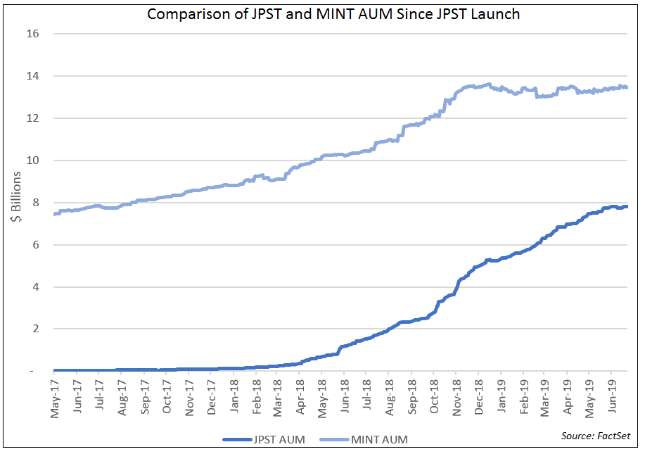 JPST and MINT AUM