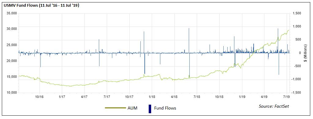 USMV Fund Flows