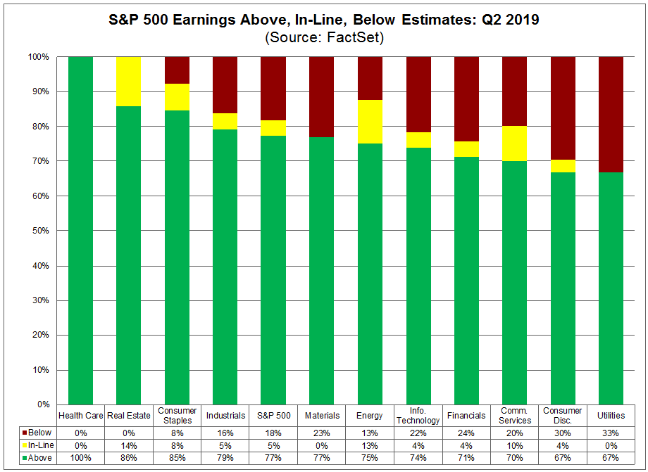Above inline below earnings estimates july 26