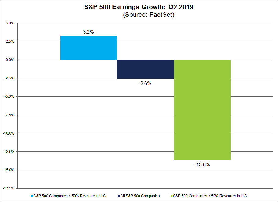 SP 500 Earnings Growth q2 2019