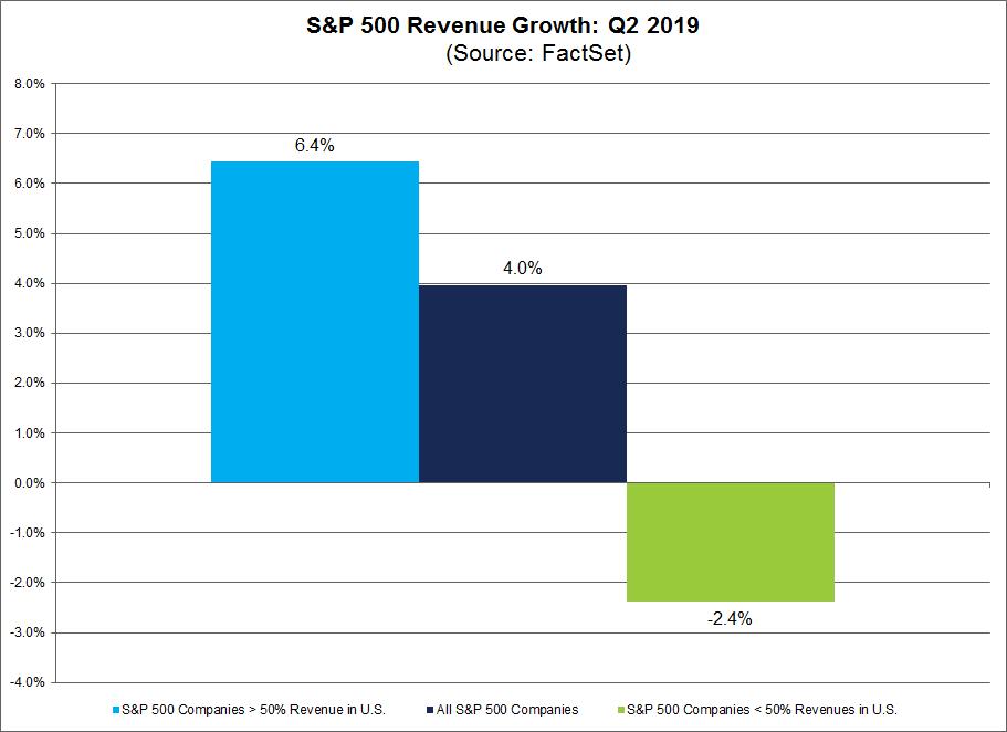 SP 500 Revenue Growth Q2 2019