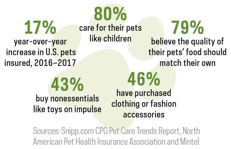 CPG-Pet-Care-Trends-Report