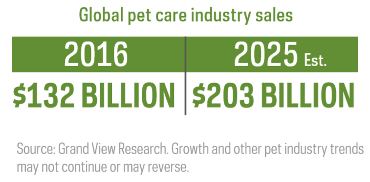 Global-pet-care-industry-sales
