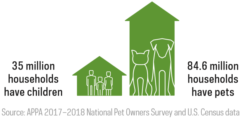 National-Pet-Owners