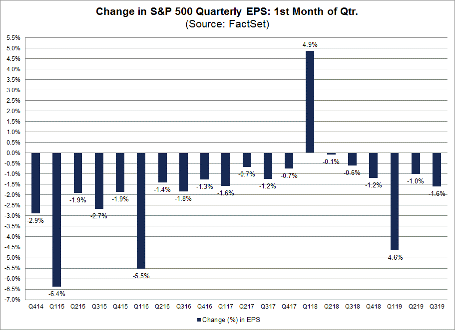 Change in SP 500 Quarterly First Month of Quarter