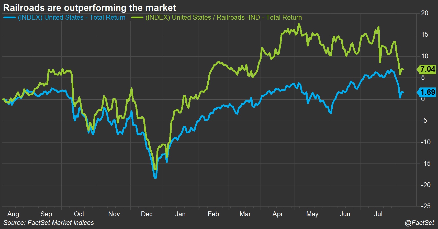 Railroad stocks are outperforming