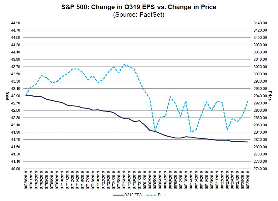 SP500 Change In Q319 vs Change in Price