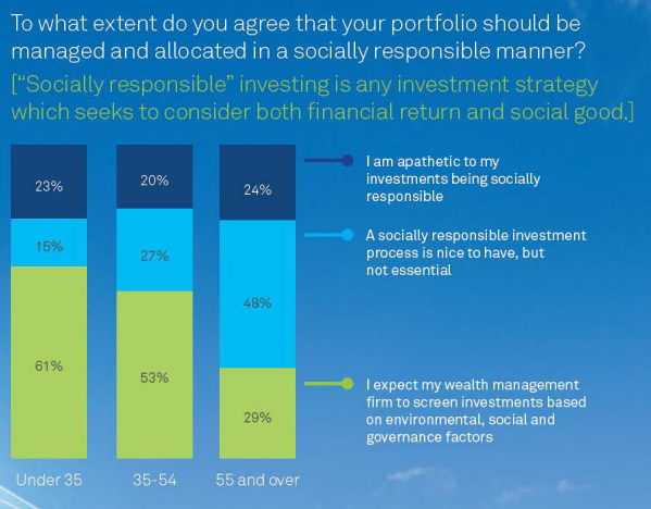 Socially responsible investing by age group