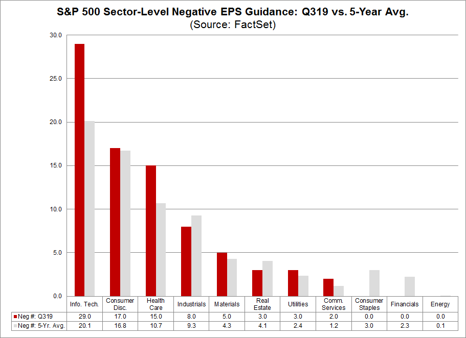 EPS Guidance by Sector
