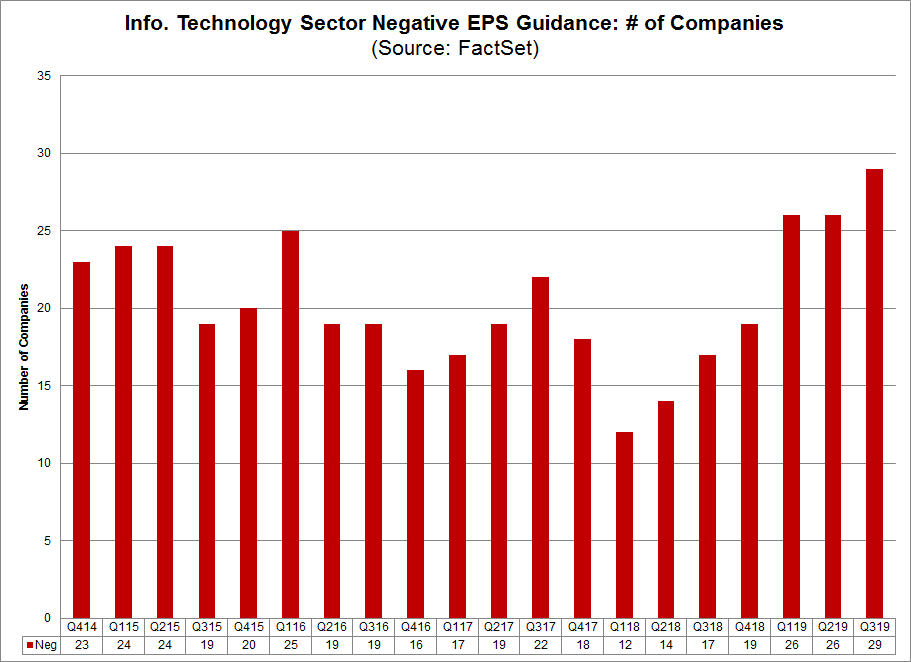 Negative EPS Guidance by Company