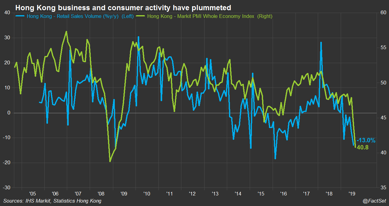 Hong Kong business and consumer activity
