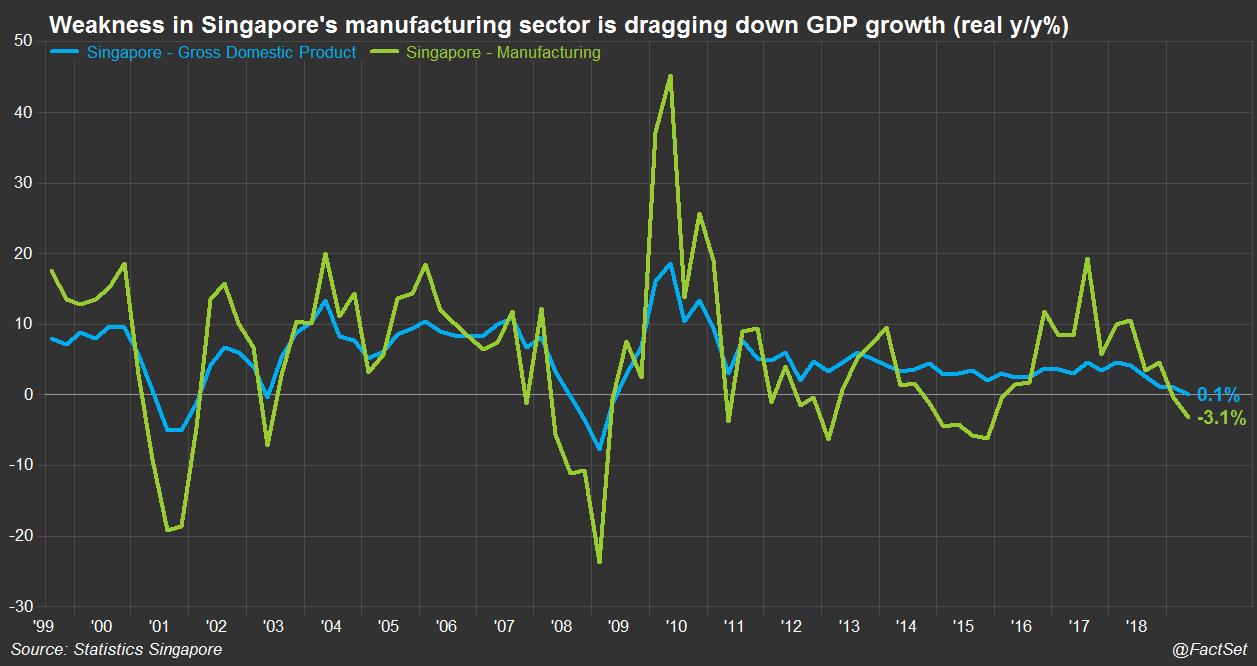 Singapore GDP growth