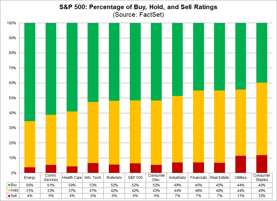 Percentage by Buy, Hold, Sell Ratings