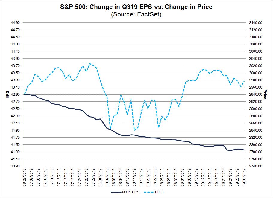 Change in Q319 EPS vs. Change in Price