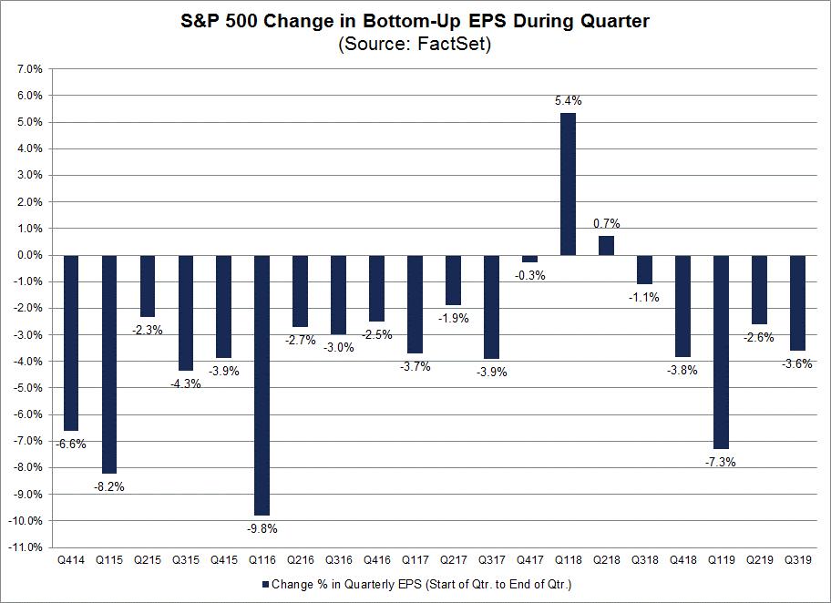 S&P 500 Change in Bottom-Up EPS During Quarter