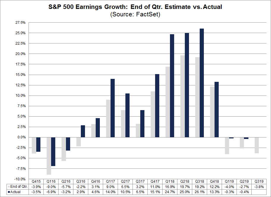 S&P 500 Earnings Growth End of Qtr Estimate vs. Actual