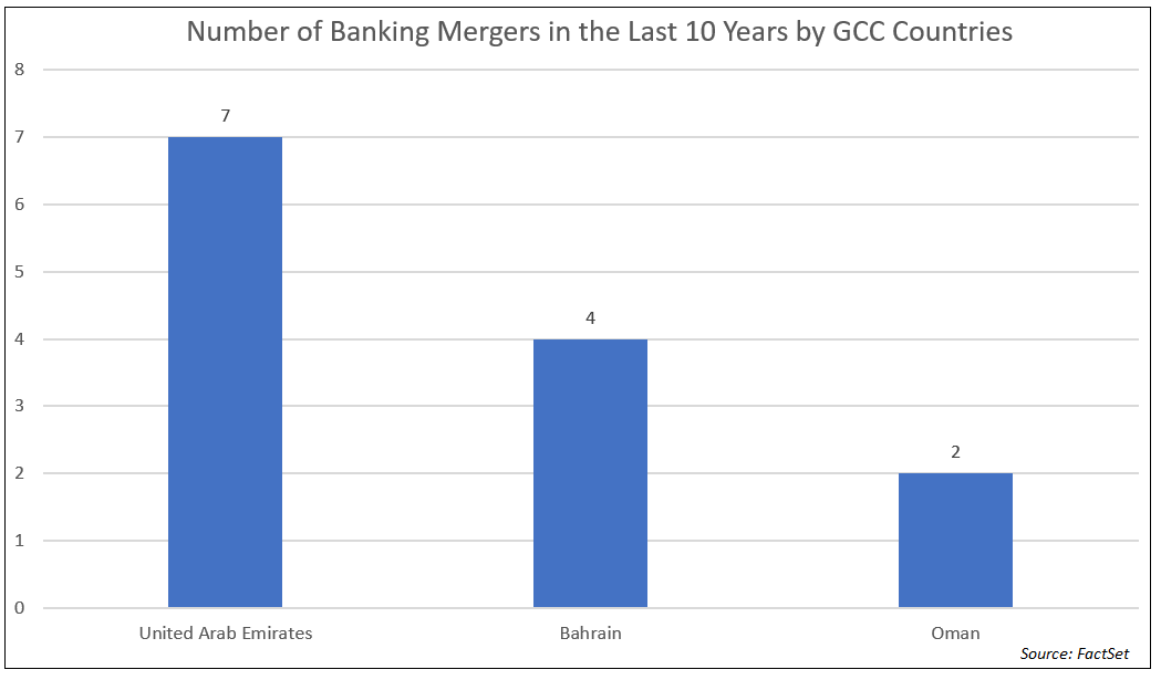 Number of Banking Mergers for GCC Countries