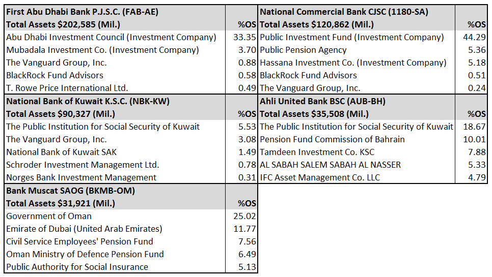 Shareholders of Largest GCC Banks