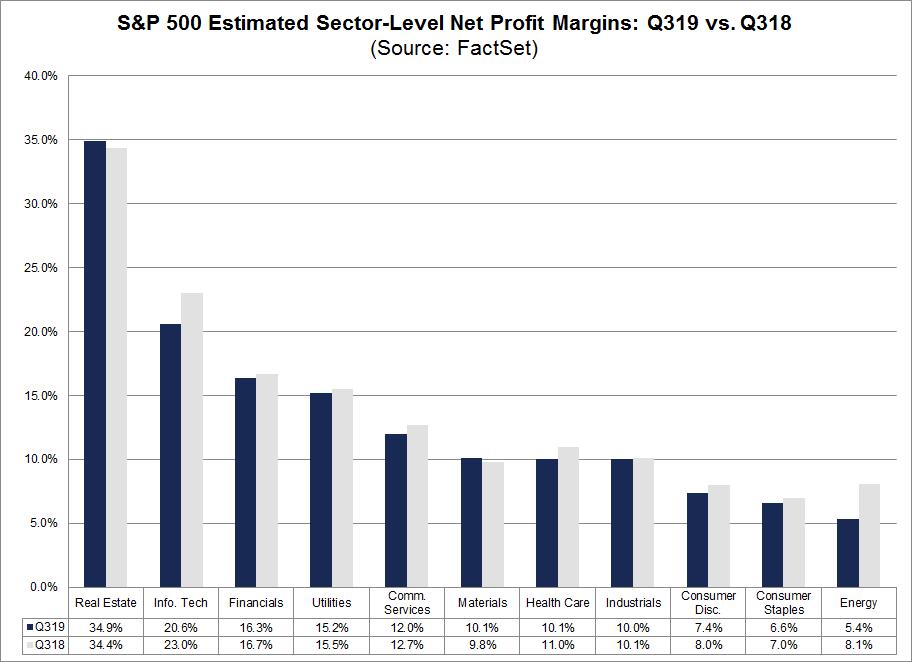 S&P 500 Estimated Sector-Level Net Profit Margins