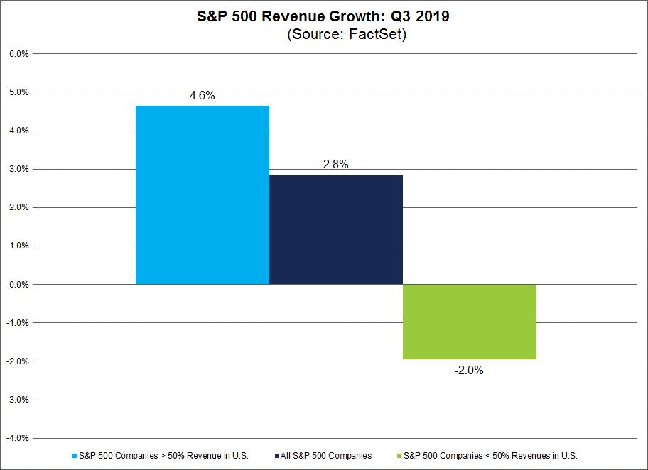 S&P 500 Revenue Growth