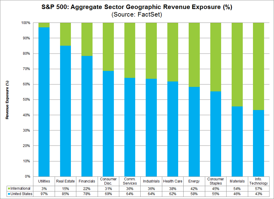S&P 500 Aggregate Sector Geographic Revenue Exposure