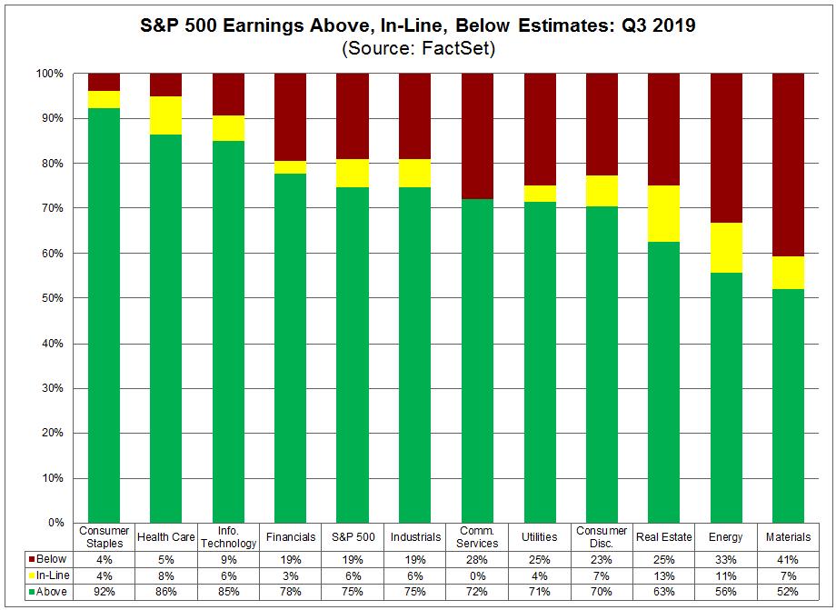 S&P 500 Earnings Above, In-Line, Below Estimates