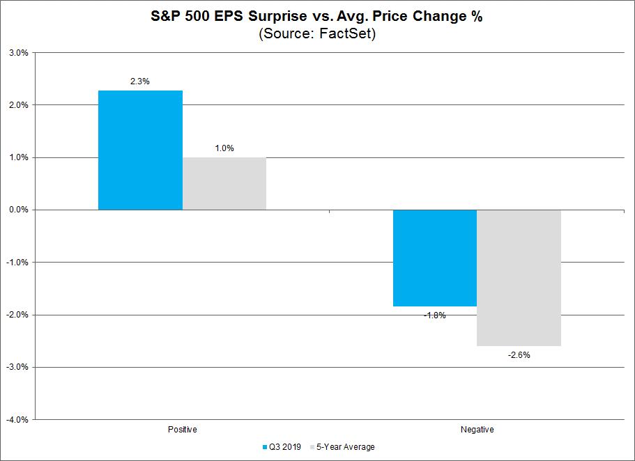 S&P 500 EPS Surprise vs Avg Price Change