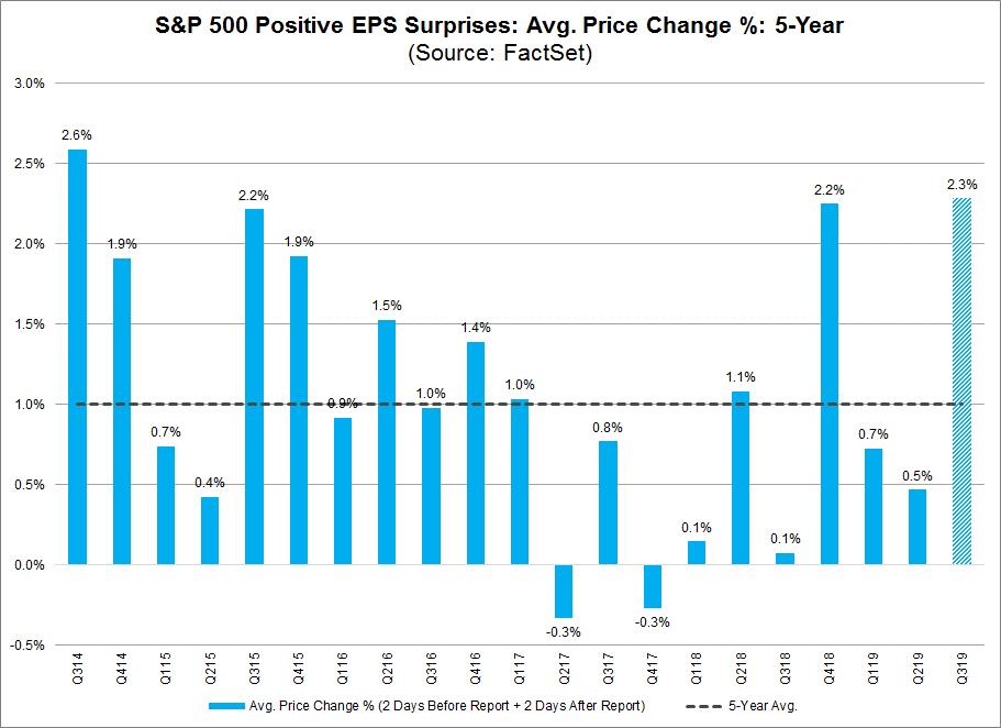 S&P 500 Positive EPS Surprises