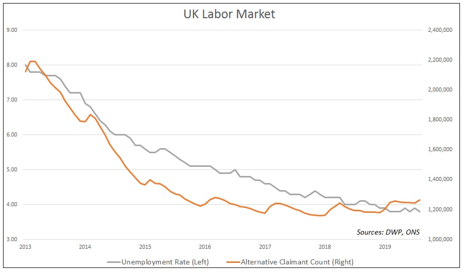 UK Labor Market