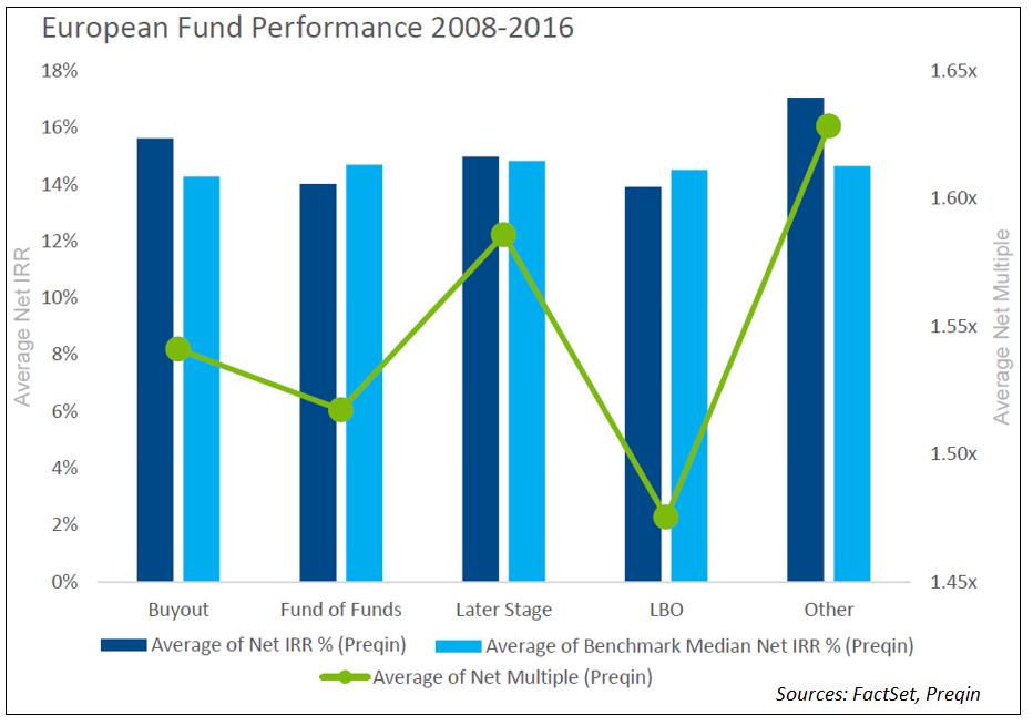 European Fund Performance